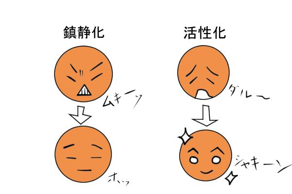 鎮静化と活性化
