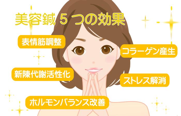 美容鍼灸五つの効果
